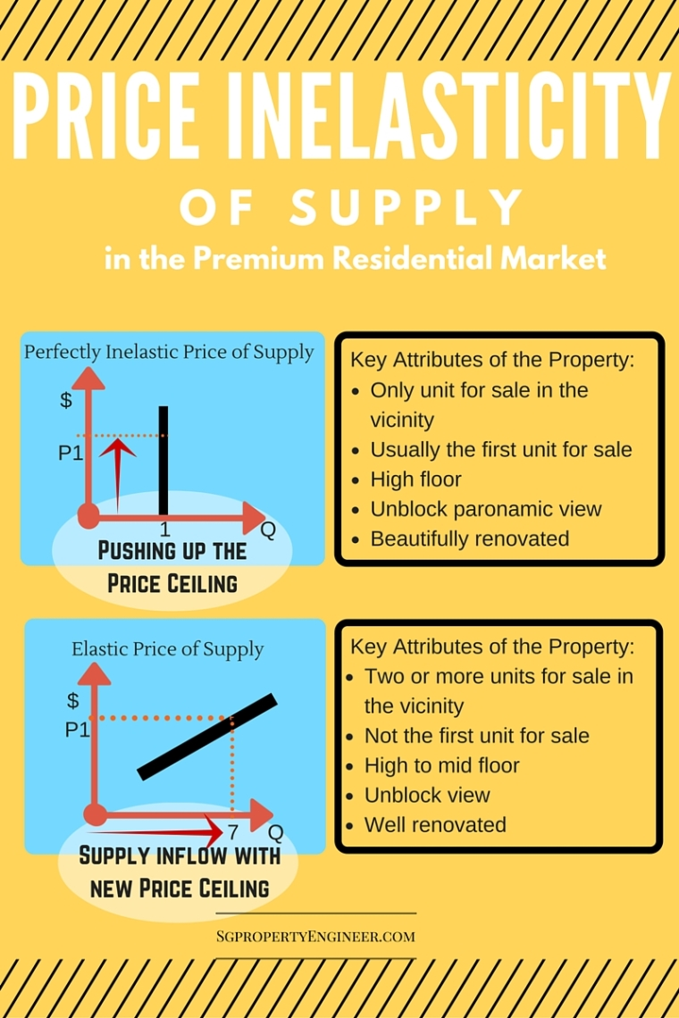 Price Inelasticity of supply
