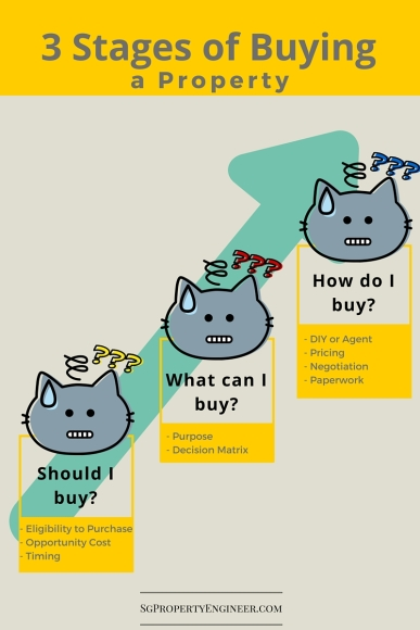 Stages of Buying (6)