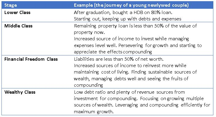 4 Stages of wealth progress Example