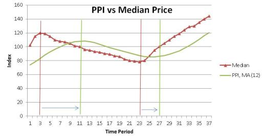PPI vs median price lacking