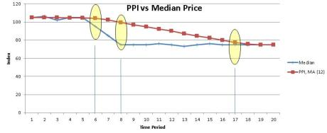 PPI vs median price