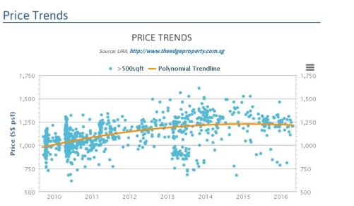 price trend the edge property