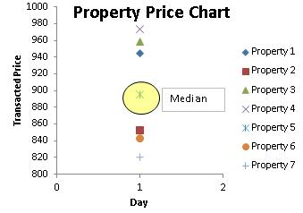 property price chart 1 day