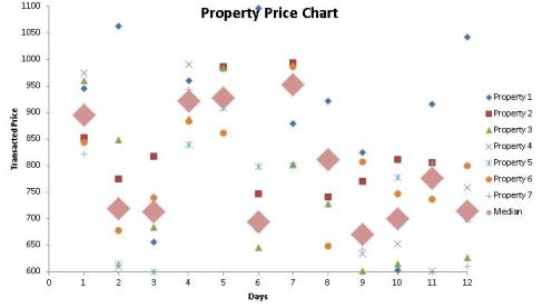 property price chart 12 day