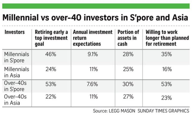 millennial vs over 40 investors in singapore and asia.JPG