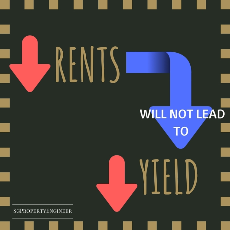 reduced rent will not lead to a reduced yield