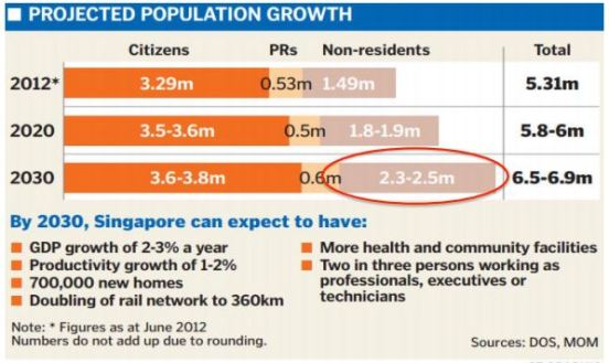 population target 2030 6.9m.JPG