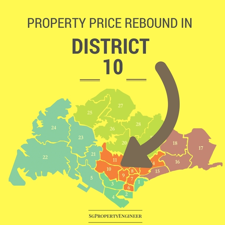 property prices rebound in d10
