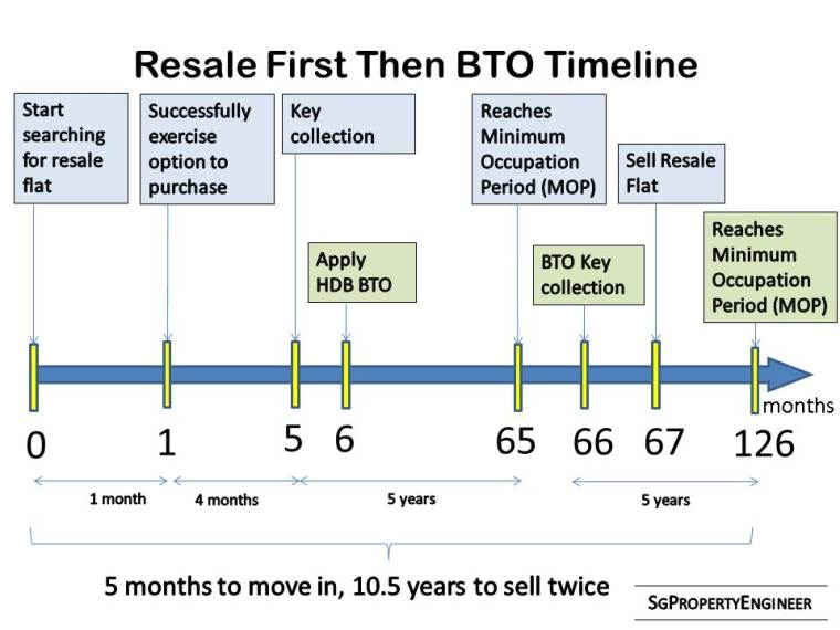 resale first then BTO timeline.jpg
