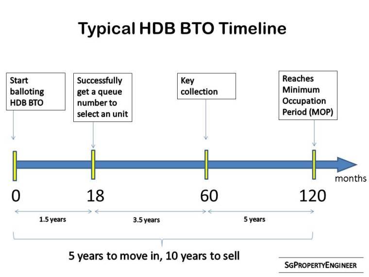 typical hdb bto timeline.jpg