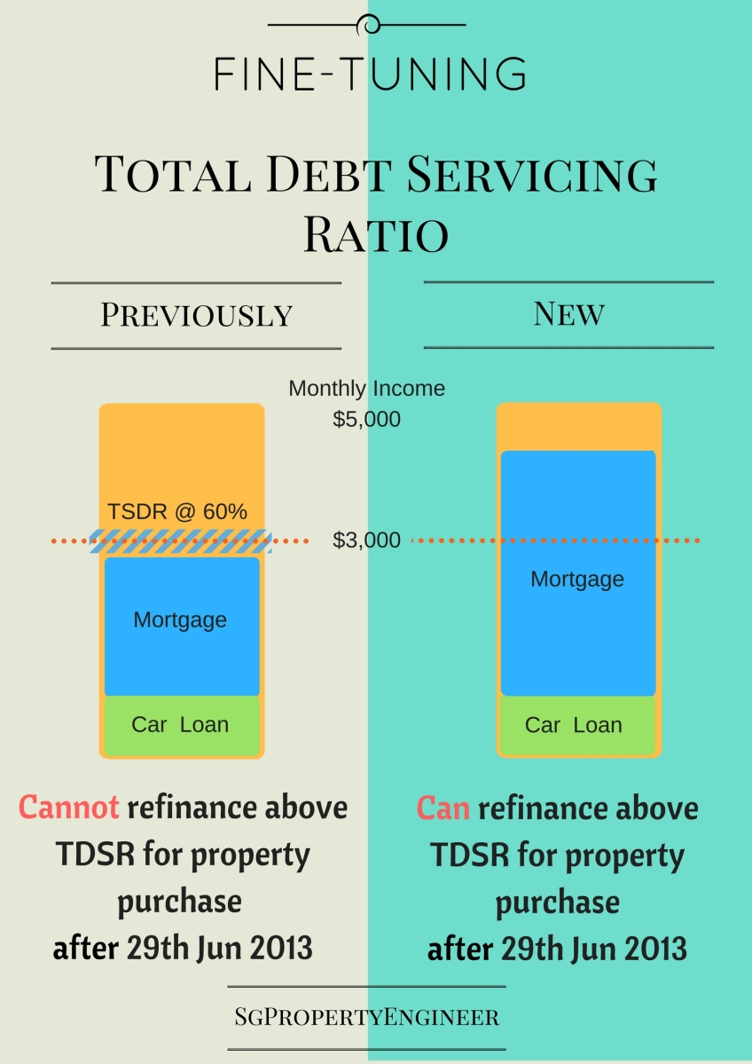 Fine-Tuning Total Debt Servicing Ratio For Home Owners to Enjoy Zero-Interest-Rate-Policy to The Fullest