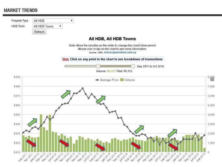 hdb-year-end-mini-seller-market-phenomenon-edited